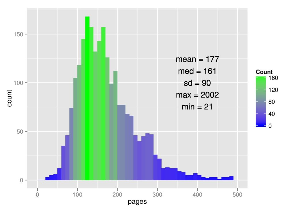 How long is a psychology phd dissertation